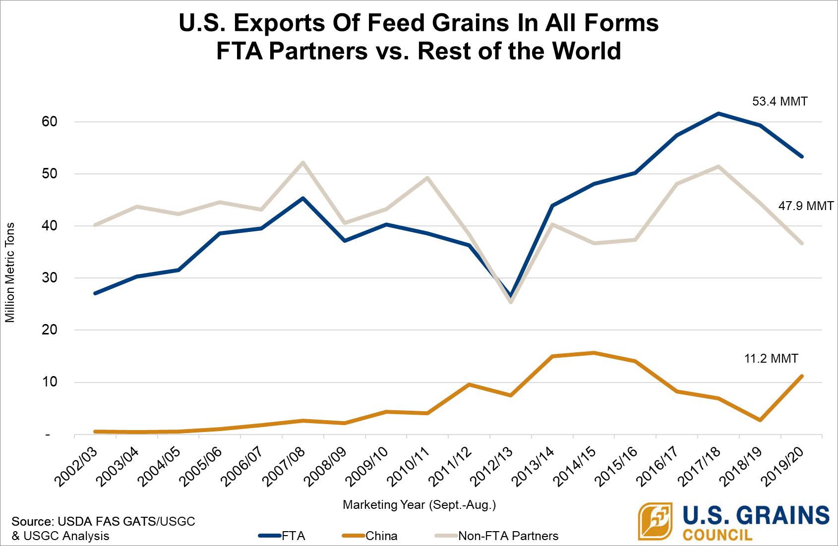 U.S. GIAF - FTA vs ROW