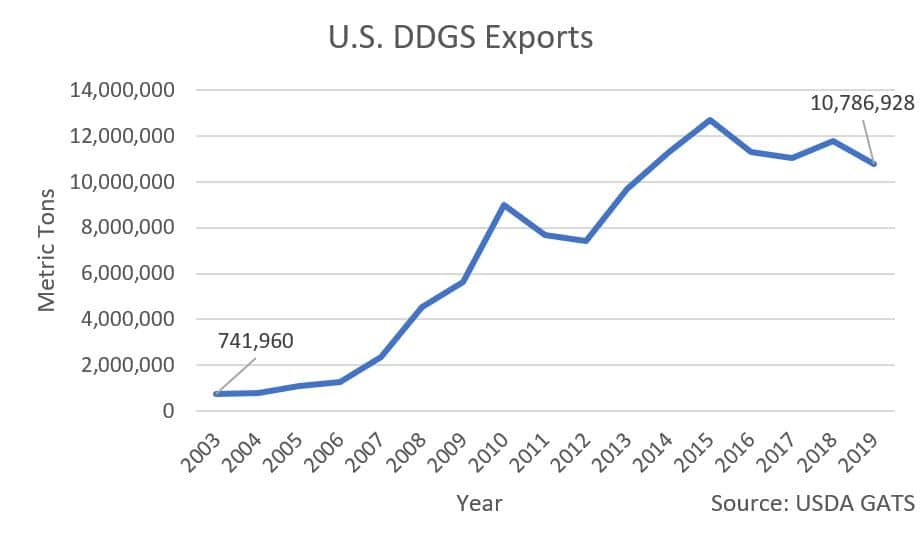 U.S. DDGS Exports Graph