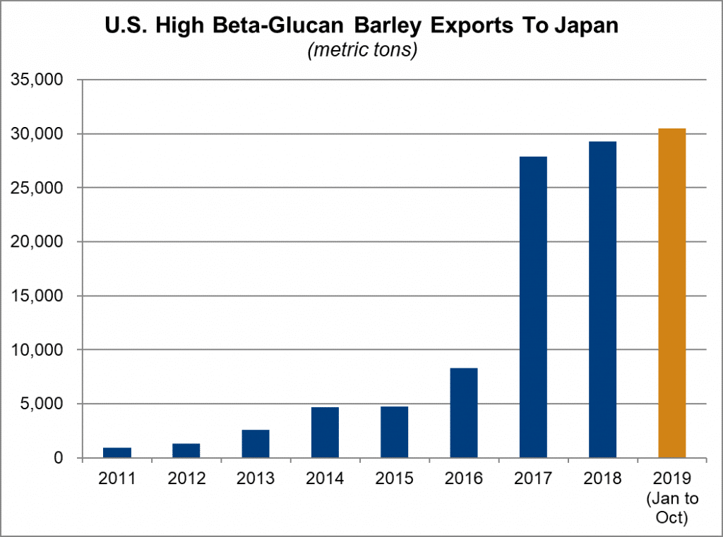 U.S.-High-Beta-Glucan-Barley-Exports-To-Japan-as-of-Oct.-2019-1024x761