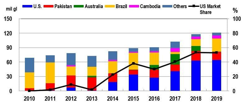 korea chart ethanol