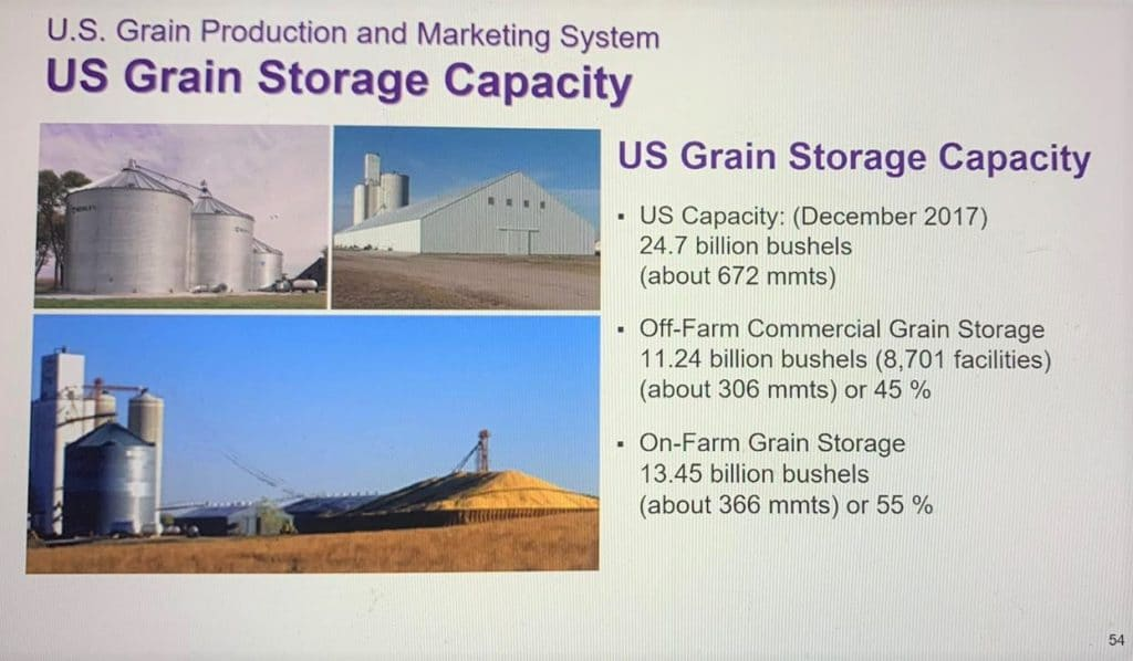 U.S. Grain Production and Marketing System Slide