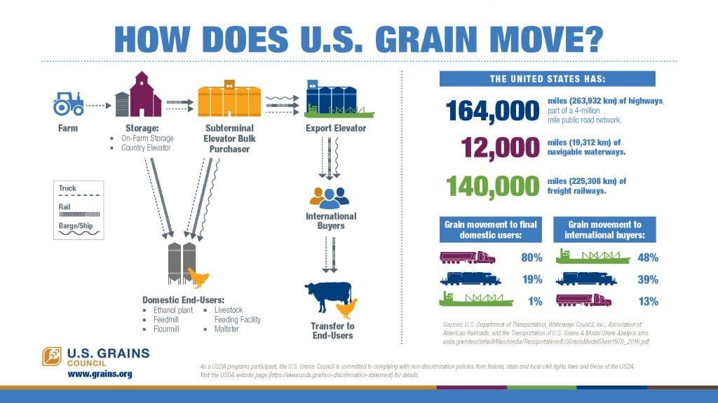 USGC W How Grain Moves 4 12 21 PPT FINAL